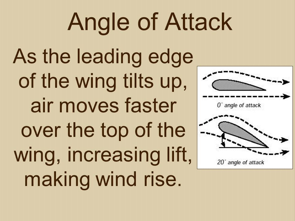 Angle of Attack As the leading edge of the wing tilts up, air moves faster over the top of the wing, increasing lift, making wind rise.