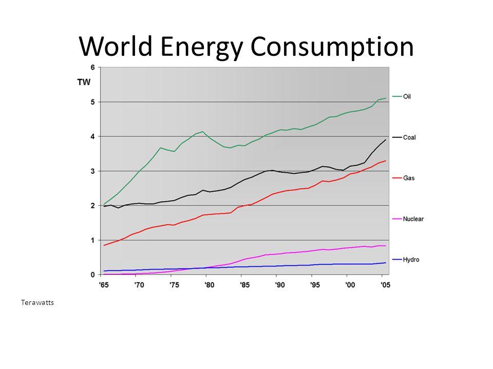 World Energy Consumption Terawatts