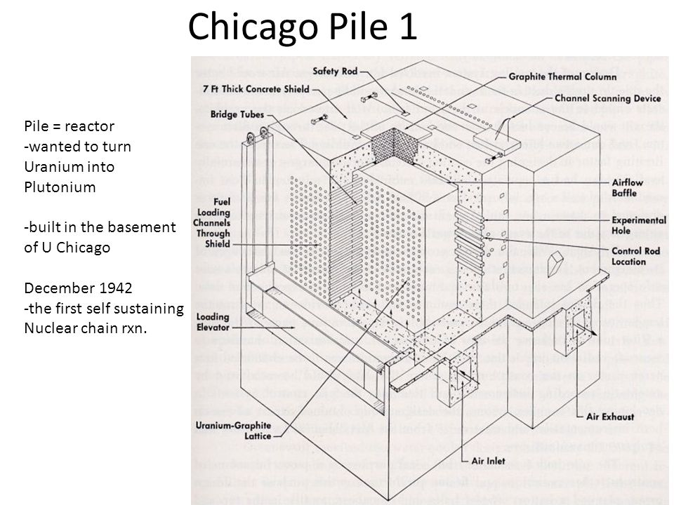 Chicago Pile 1 Pile = reactor -wanted to turn Uranium into Plutonium -built in the basement of U Chicago December 1942 -the first self sustaining Nuclear chain rxn.