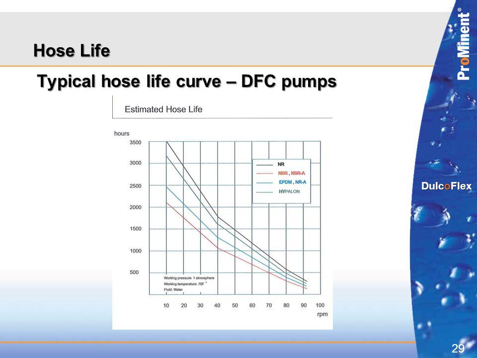 29 DulcoFlex Hose Life Typical hose life curve – DFC pumps