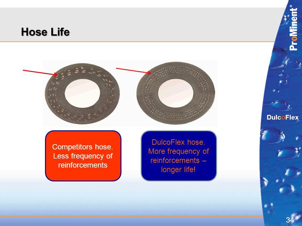 34 DulcoFlex Hose Life Competitors hose. Less frequency of reinforcements DulcoFlex hose. More frequency of reinforcements – longer life!