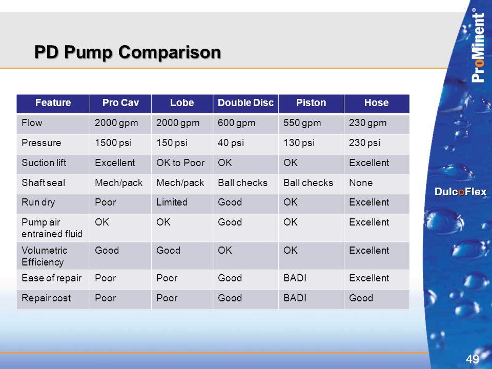 49 DulcoFlex PD Pump Comparison FeaturePro CavLobeDouble DiscPistonHose Flow2000 gpm 600 gpm550 gpm230 gpm Pressure1500 psi150 psi40 psi130 psi230 psi