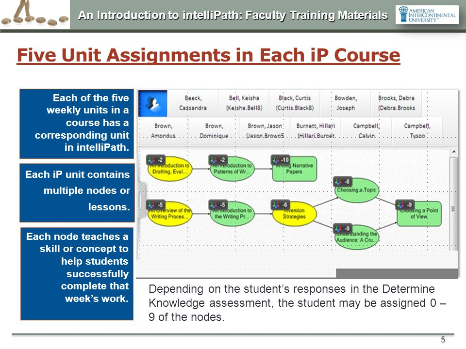 An Introduction to intelliPath: Faculty Training Materials 5 Five Unit Assignments in Each iP Course Each of the five weekly units in a course has a c