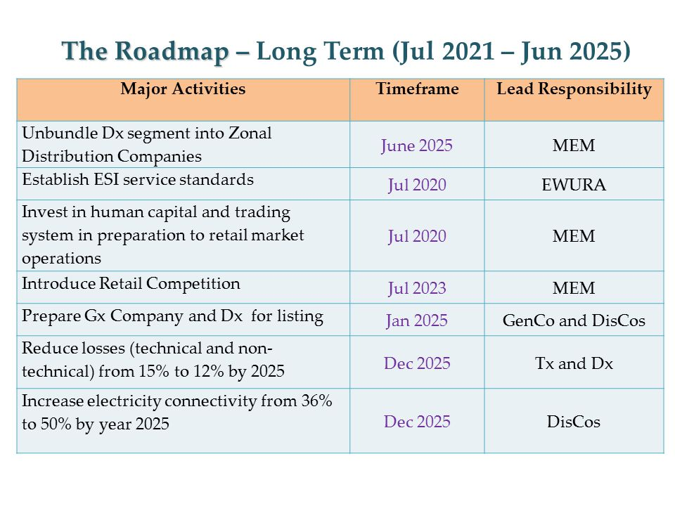 The Roadmap – The Roadmap – Long Term (Jul 2021 – Jun 2025) Major ActivitiesTimeframeLead Responsibility Unbundle Dx segment into Zonal Distribution Companies June 2025MEM Establish ESI service standards Jul 2020EWURA Invest in human capital and trading system in preparation to retail market operations Jul 2020MEM Introduce Retail Competition Jul 2023MEM Prepare Gx Company and Dx for listing Jan 2025GenCo and DisCos Reduce losses (technical and non- technical) from 15% to 12% by 2025 Dec 2025Tx and Dx Increase electricity connectivity from 36% to 50% by year 2025 Dec 2025DisCos