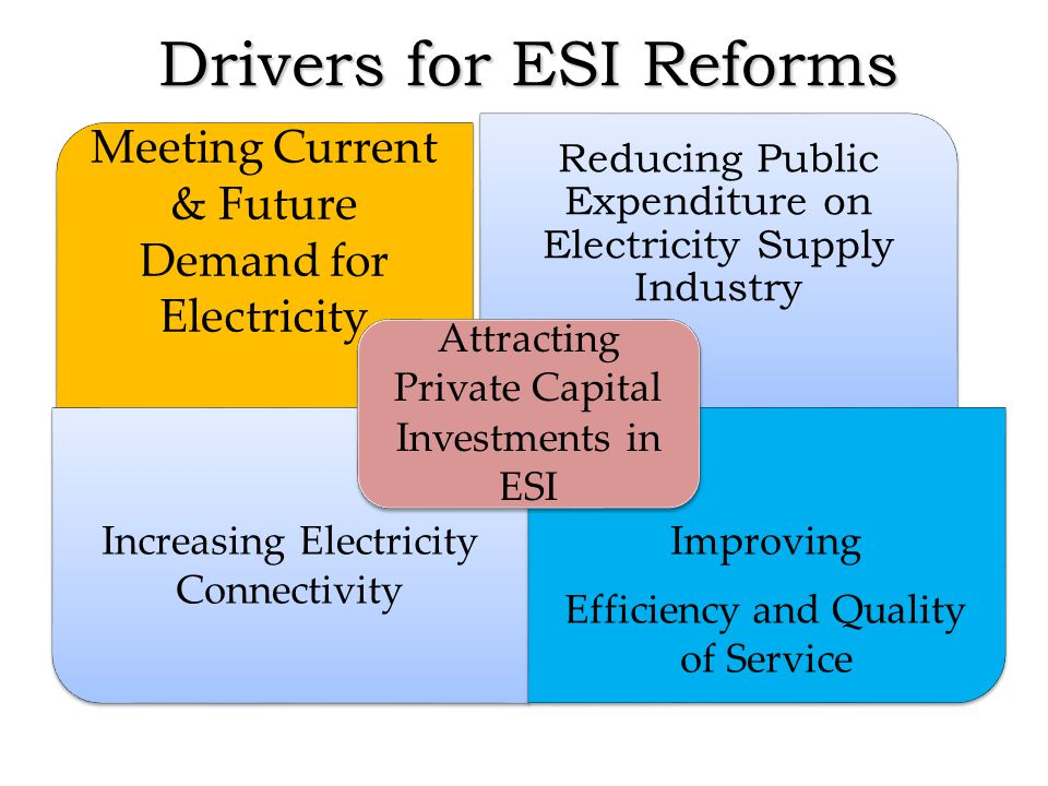 Drivers for ESI Reforms Meeting Current & Future Demand for Electricity Reducing Public Expenditure on Electricity Supply Industry Increasing Electricity Connectivity Improving Efficiency and Quality of Service Attracting Private Capital Investments in ESI