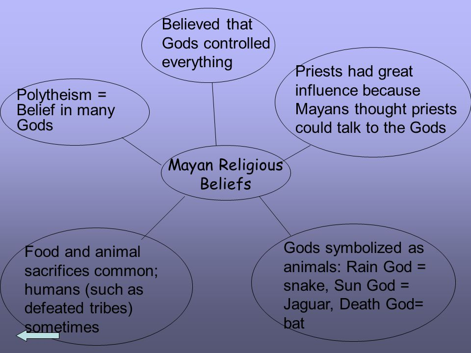 Mayan Religious Beliefs Polytheism = Belief in many Gods Believed that Gods controlled everything Priests had great influence because Mayans thought priests could talk to the Gods Gods symbolized as animals: Rain God = snake, Sun God = Jaguar, Death God= bat Food and animal sacrifices common; humans (such as defeated tribes) sometimes