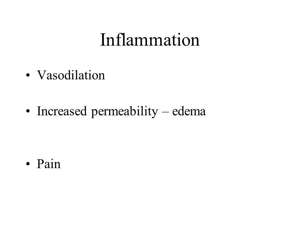 Inflammation Vasodilation Increased permeability – edema Pain