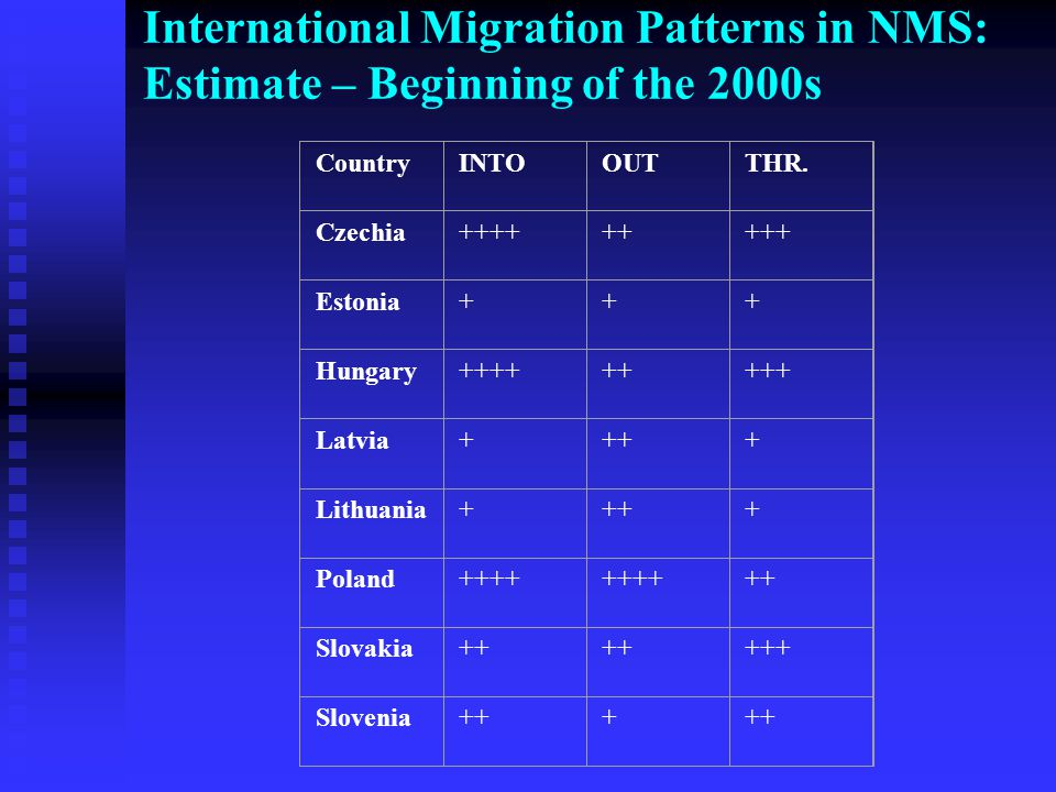 International Migration Patterns in NMS: Estimate – Beginning of the 2000s CountryINTOOUTTHR.