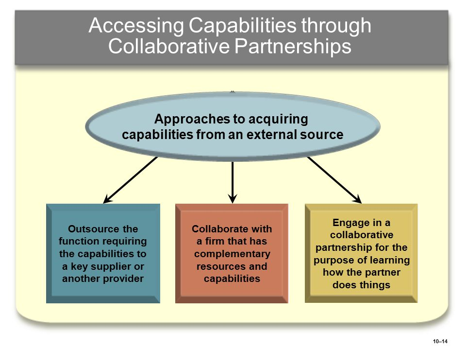 10–14 Accessing Capabilities through Collaborative Partnerships Outsource the function requiring the capabilities to a key supplier or another provide