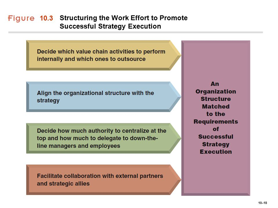 10–18 10.3 Structuring the Work Effort to Promote Successful Strategy Execution