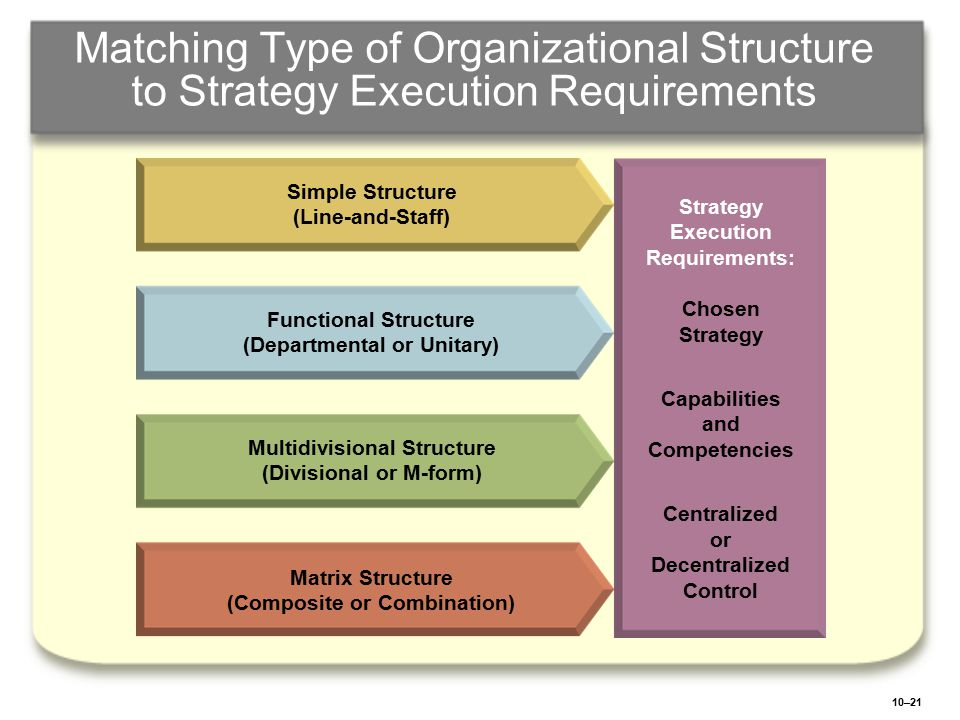 10–21 Matching Type of Organizational Structure to Strategy Execution Requirements Simple Structure (Line-and-Staff) Functional Structure (Departmenta