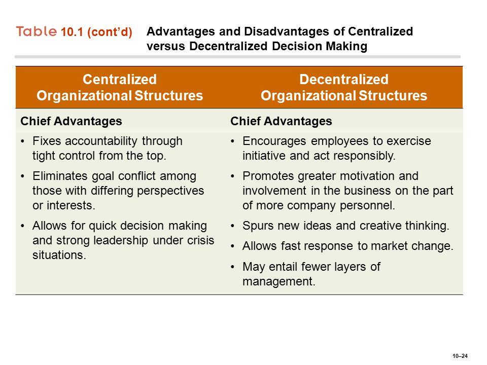 10–24 10.1 (cont'd) Advantages and Disadvantages of Centralized versus Decentralized Decision Making Centralized Organizational Structures Decentraliz