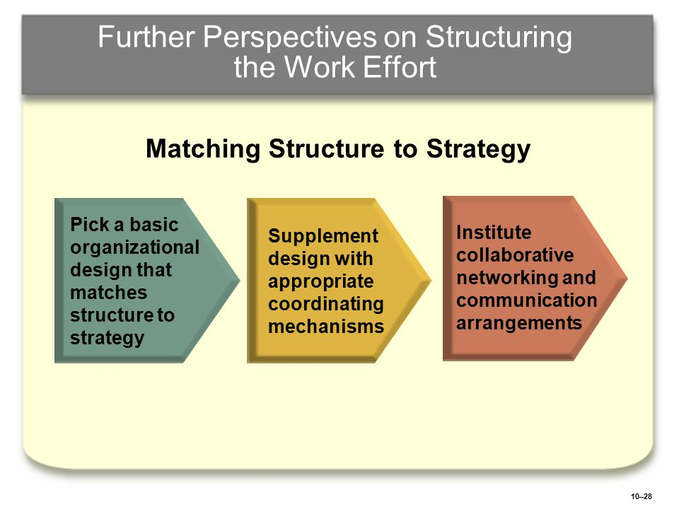 10–28 Further Perspectives on Structuring the Work Effort Pick a basic organizational design that matches structure to strategy Supplement design with