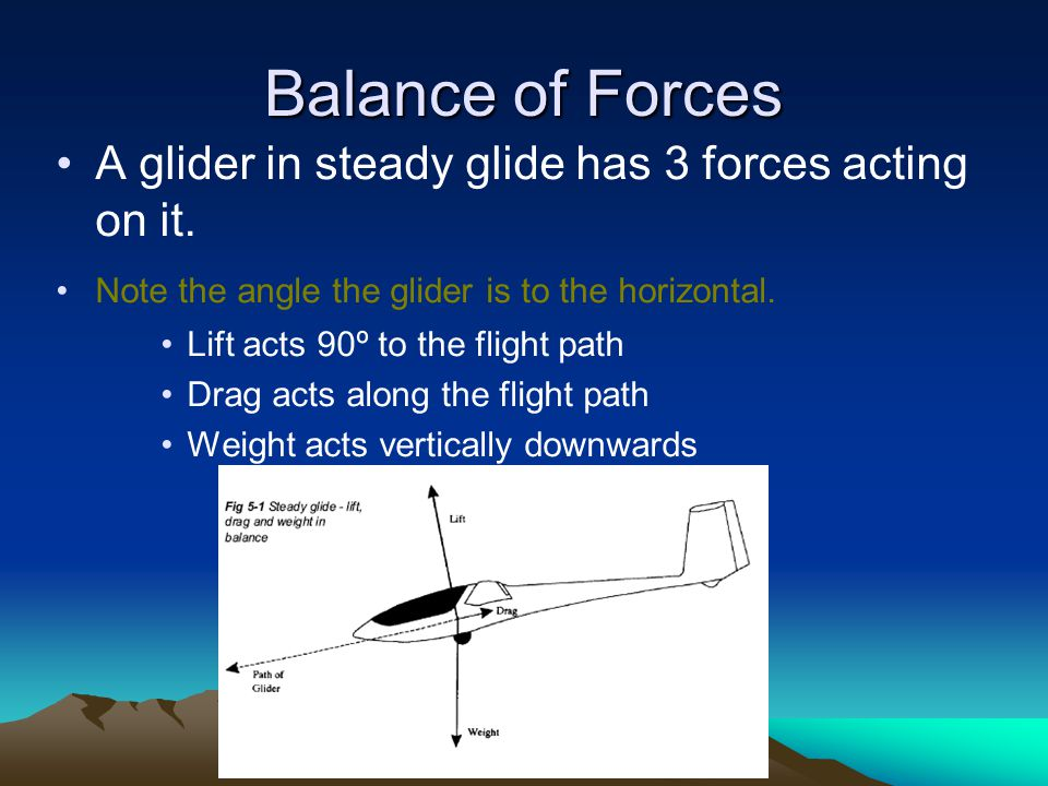 Balance of Forces A glider in steady glide has 3 forces acting on it. Note the angle the glider is to the horizontal. Lift acts 90º to the flight path