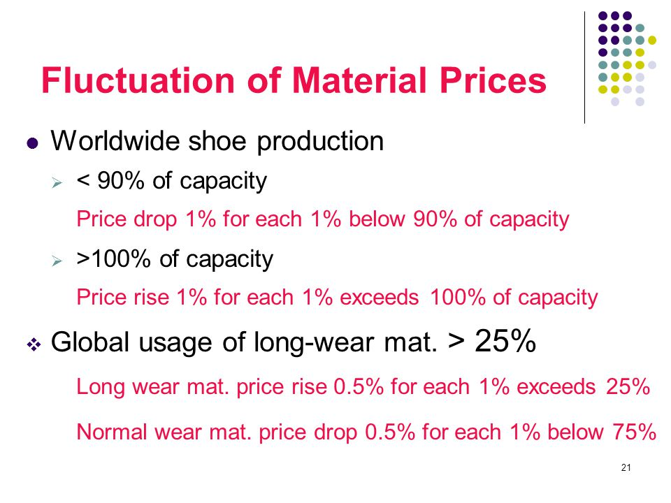 21 Worldwide shoe production  < 90% of capacity Price drop 1% for each 1% below 90% of capacity  >100% of capacity Price rise 1% for each 1% exceeds 100% of capacity  Global usage of long-wear mat.