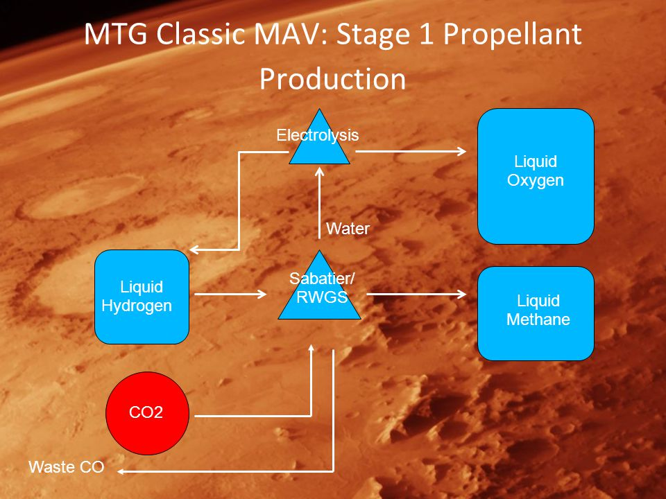 MTG Classic MAV: Stage 1 Propellant Production Liquid Hydrogen Sabatier/ RWGS Liquid Methane Water Liquid Oxygen CO2 Electrolysis Waste CO