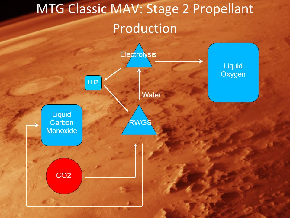 MTG Classic MAV: Stage 2 Propellant Production Liquid Hydrogen RWGS Water Liquid Oxygen CO2 Electrolysis Liquid Carbon Monoxide LH2