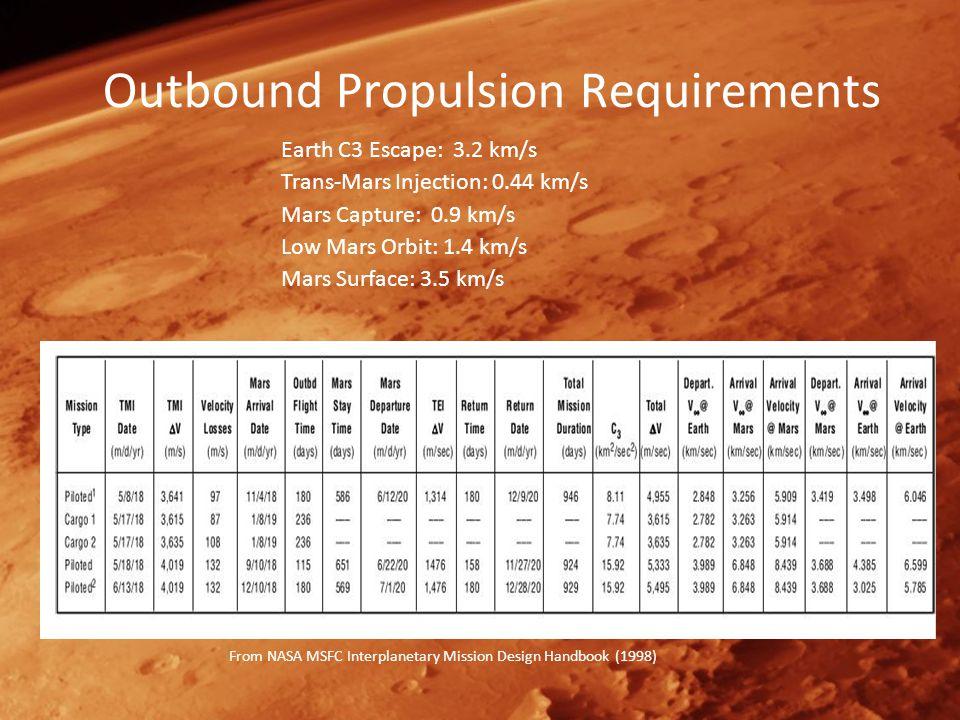 MAV Lite Mass Breakdown Rocket Engines: 160 kg Tanks: 150 kg Structure: 90 kg Propellant: 1250 kg Descent: 250 kg Ascent: 1000 kg Batteries: 30 kg (3.0 kW*hrs total storage) Solar Panels: 10 kg (650 W production) Electronics: 15 kg Total Dry: 460 kg Total Landed: 1460 kg Total: 1710 kg