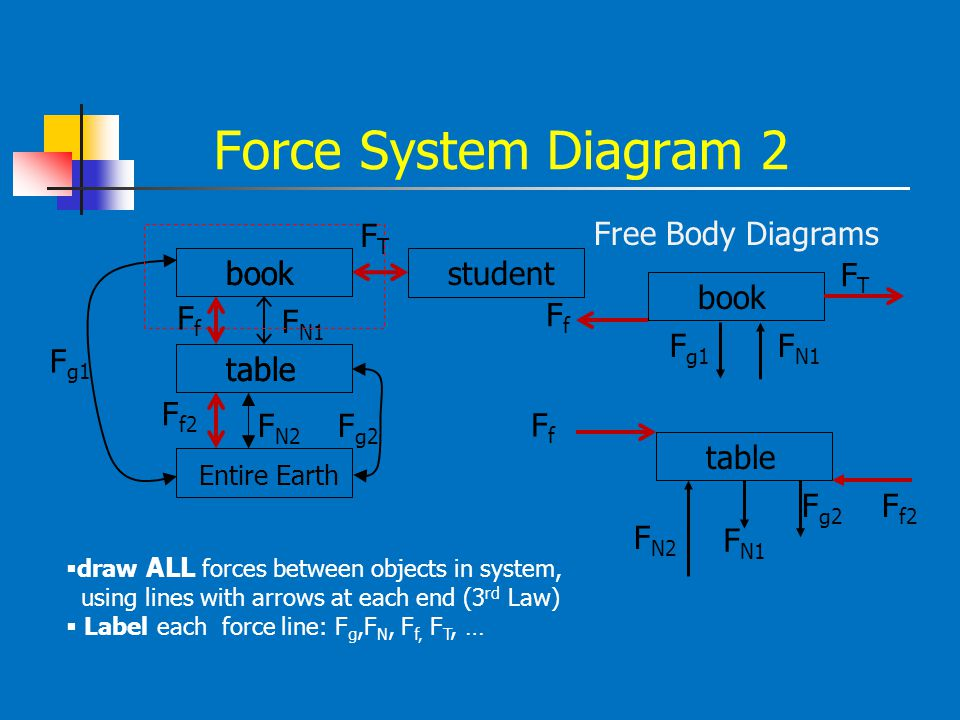 Force System Diagram 2 book table Entire Earth  draw ALL forces between objects in system, using lines with arrows at each end (3 rd Law)  Label eac