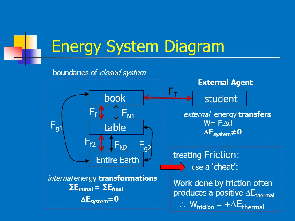 Energy System Diagram book table Entire Earth F g1 F g2 F N1 F N2 book table student FTFT FfFf F f2 boundaries of closed system External Agent interna