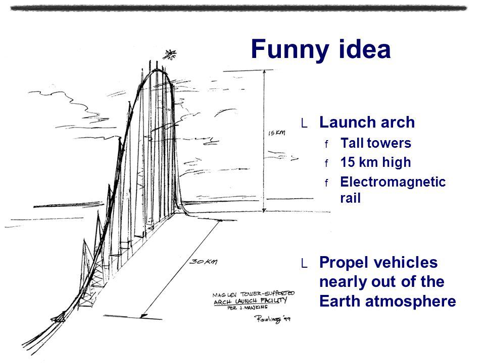 Laurent FALLET - ASI4 10 Let's summarize  24 hour orbit  Platform on Earth  Space elevator vehicles  Structure made of nanotubes