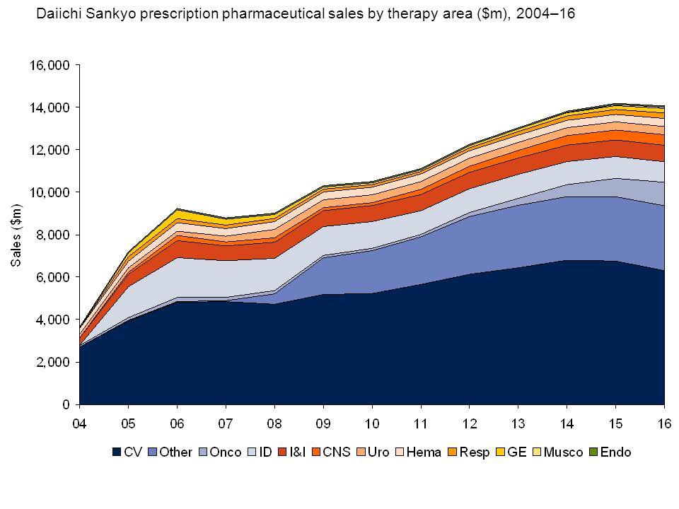 Daiichi Sankyo prescription pharmaceutical sales by therapy area ($m), 2004–16