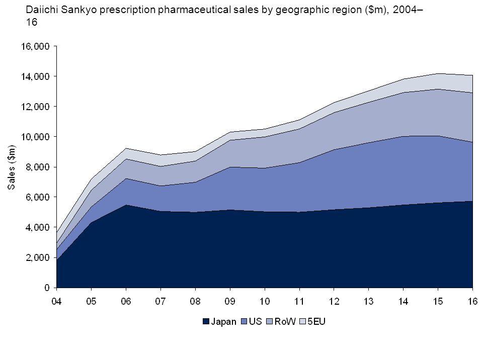 Daiichi Sankyo prescription pharmaceutical sales by geographic region ($m), 2004– 16