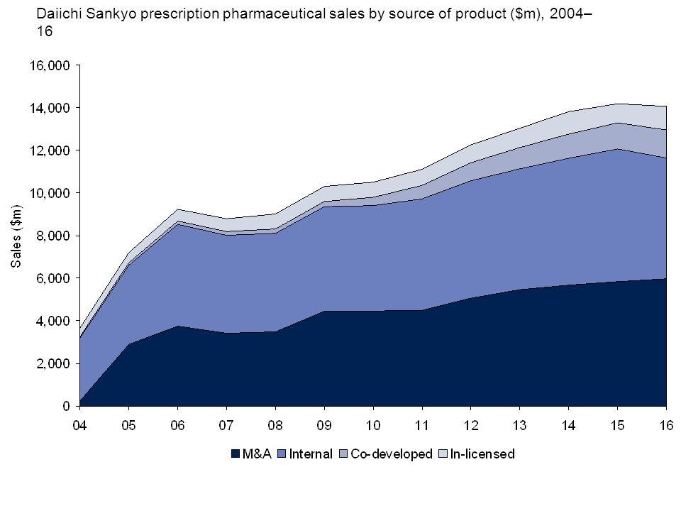 Daiichi Sankyo prescription pharmaceutical sales by source of product ($m), 2004– 16