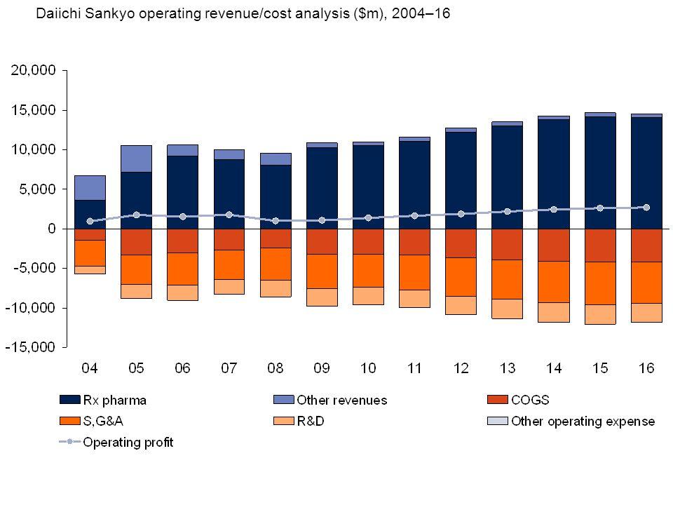 Daiichi Sankyo operating revenue/cost analysis ($m), 2004–16