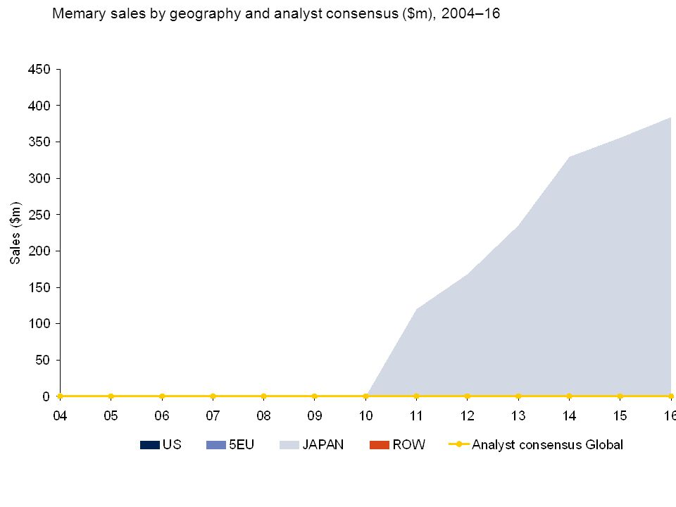 Memary sales by geography and analyst consensus ($m), 2004–16