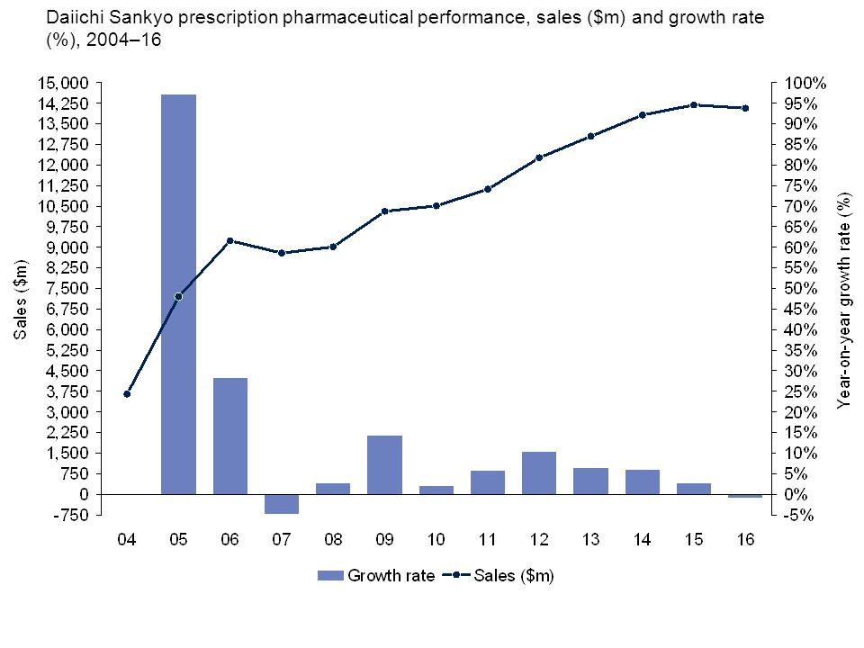 Daiichi Sankyo prescription pharmaceutical performance, sales ($m) and growth rate (%), 2004–16