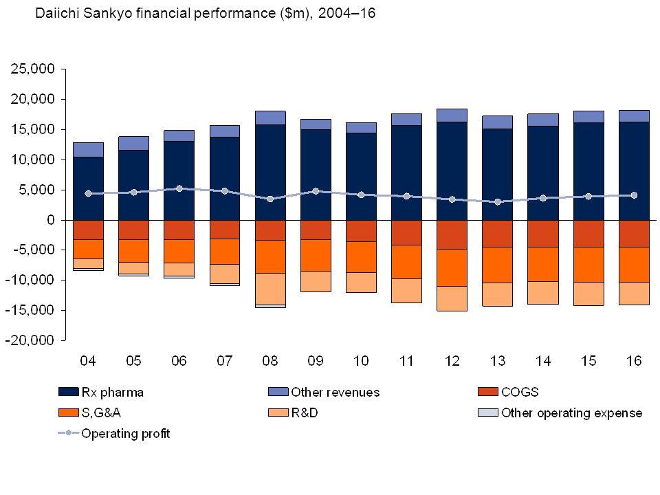 Daiichi Sankyo financial performance ($m), 2004–16