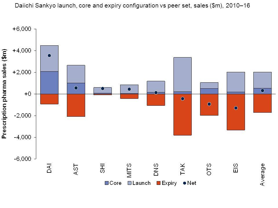 Daiichi Sankyo launch, core and expiry configuration vs peer set, sales ($m), 2010–16