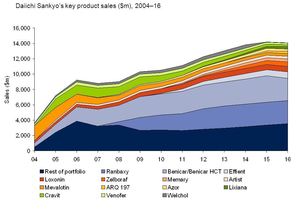 Daiichi Sankyo's key product sales ($m), 2004–16