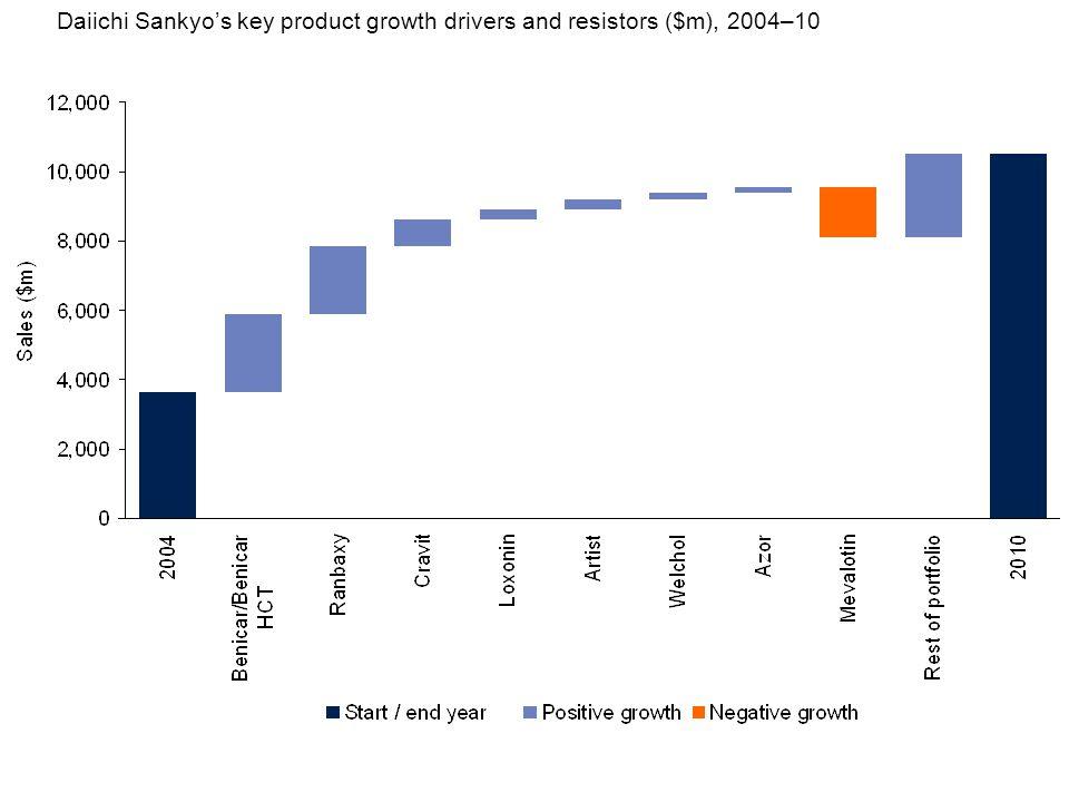 Daiichi Sankyo's key product growth drivers and resistors ($m), 2004–10