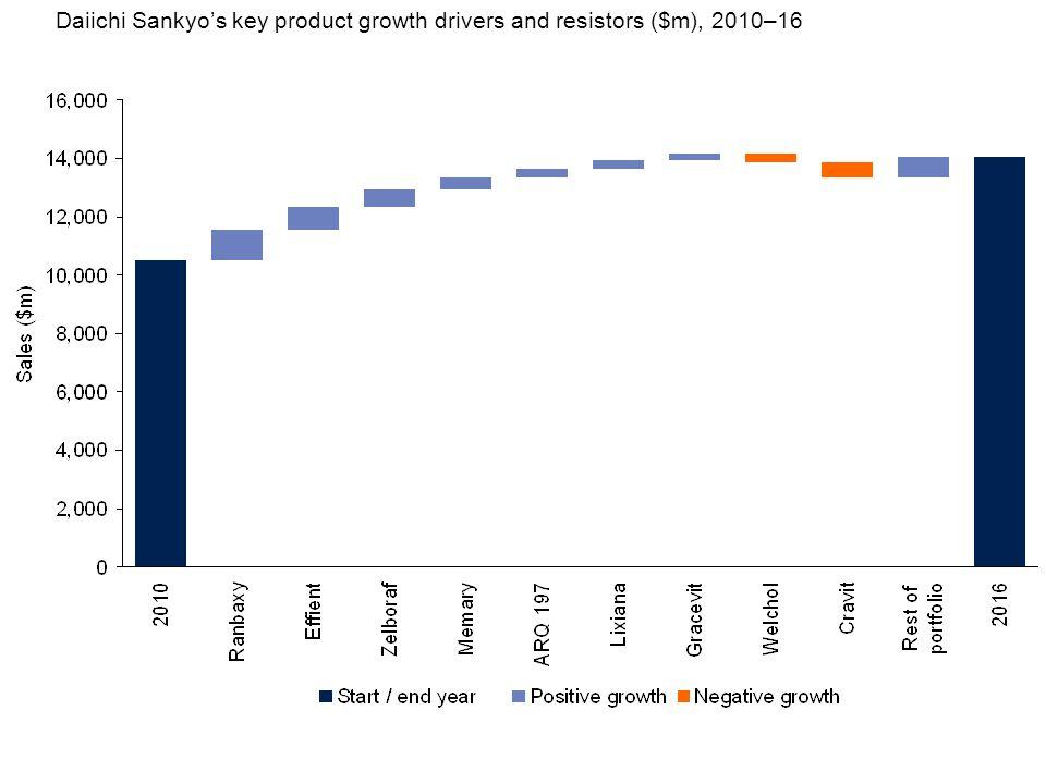 Daiichi Sankyo's key product growth drivers and resistors ($m), 2010–16