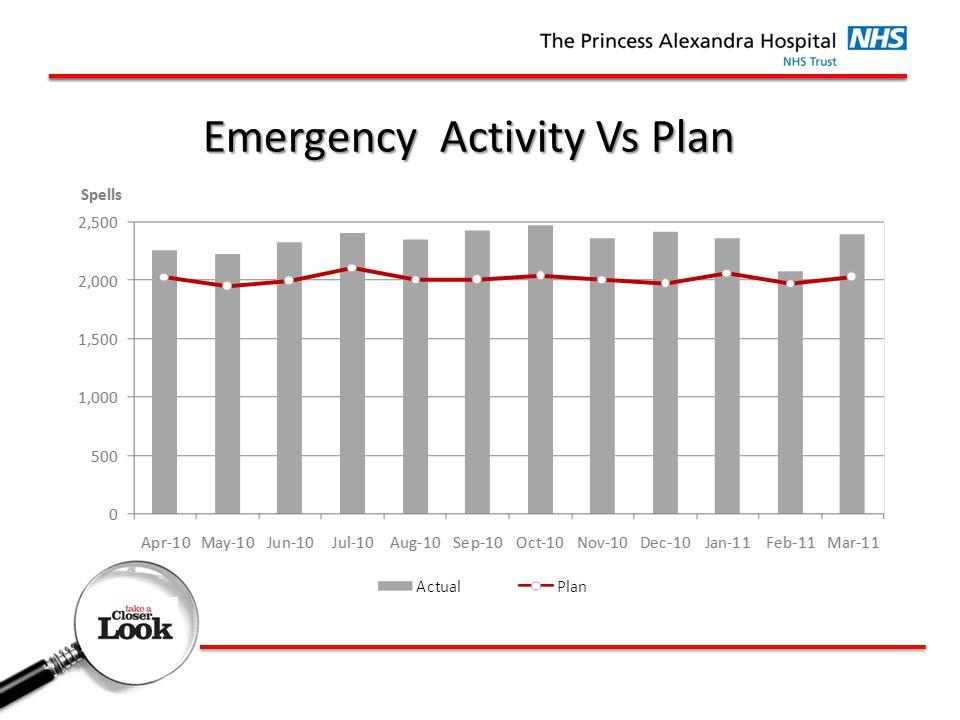 Emergency Activity Vs Plan