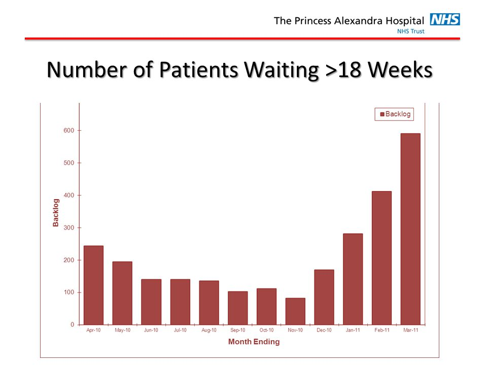 Back Number of Patients Waiting >18 Weeks