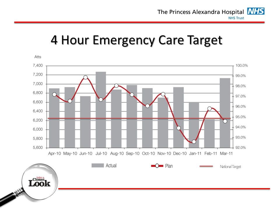 4 Hour Emergency Care Target National Target