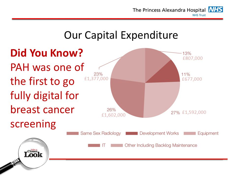Our Capital Expenditure Did You Know.