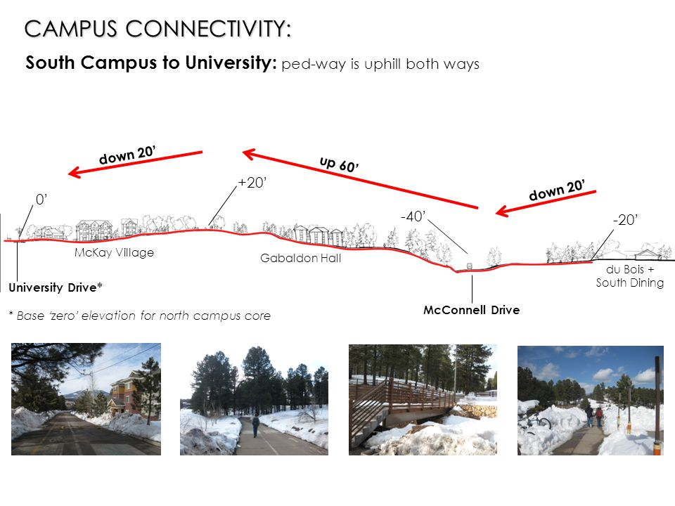 0'0' +20' -40' -20' University Drive* * Base 'zero' elevation for north campus core McKay Village McConnell Drive Gabaldon Hall du Bois + South Dining South Campus to University: ped-way is uphill both ways CAMPUS CONNECTIVITY: down 20' up 60'