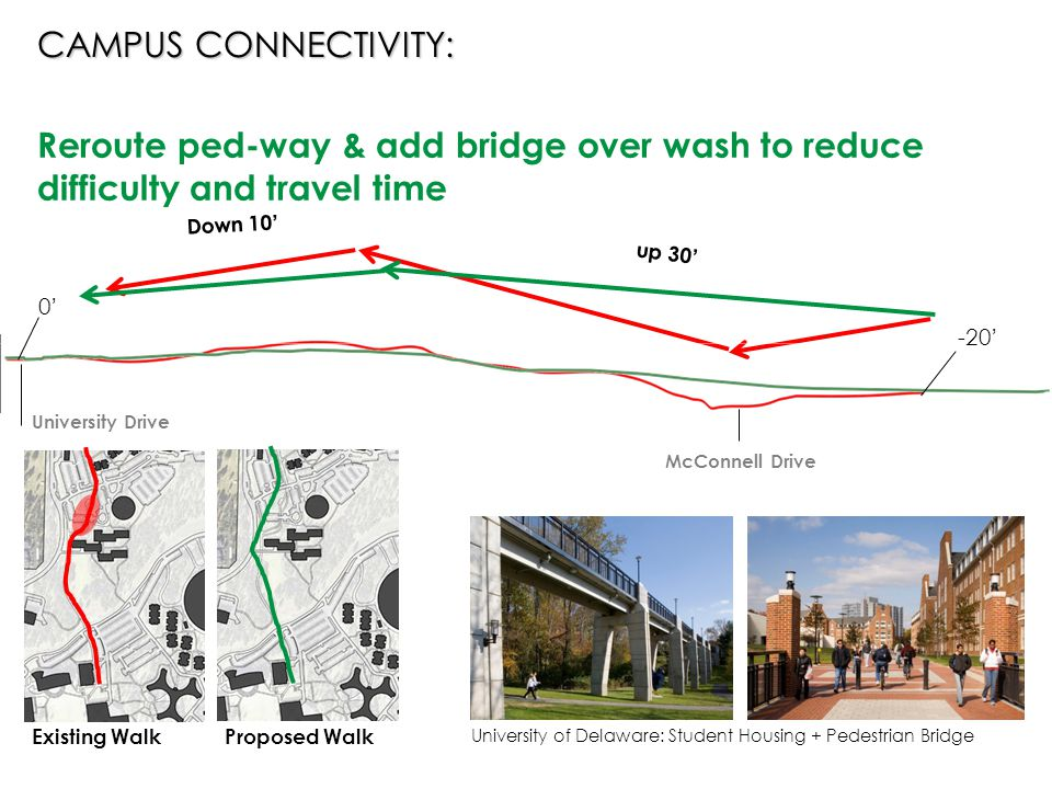 McConnell Drive up 30' University Drive Reroute ped-way & add bridge over wash to reduce difficulty and travel time Down 10' 0'0' -20' University of Delaware: Student Housing + Pedestrian Bridge Proposed WalkExisting Walk CAMPUS CONNECTIVITY: