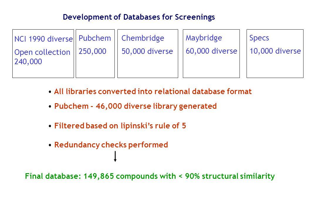 Development of Databases for Screenings NCI 1990 diverse Open collection 240,000 Pubchem 250,000 Chembridge 50,000 diverse Maybridge 60,000 diverse Al