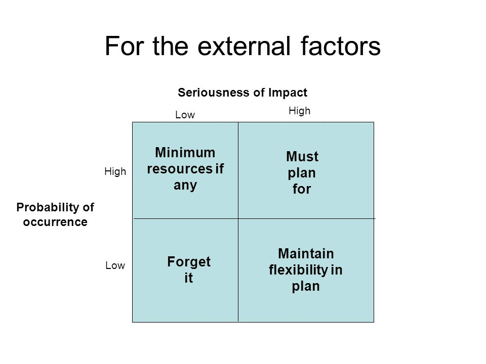 For the external factors Must plan for Minimum resources if any Maintain flexibility in plan Forget it High Low High Low Probability of occurrence Ser