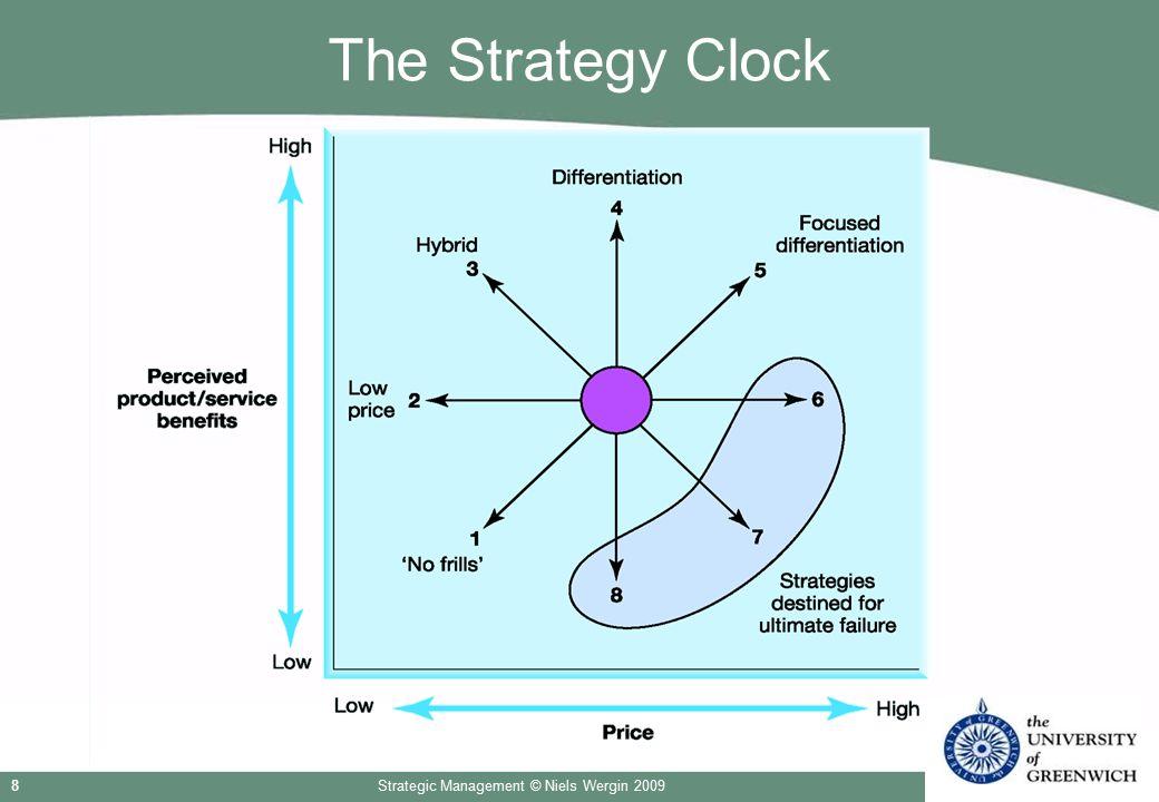 Strategic Management © Niels Wergin 20098 The Strategy Clock
