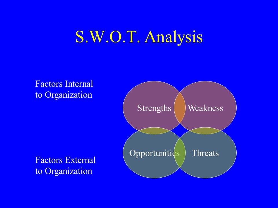 S.W.O.T.