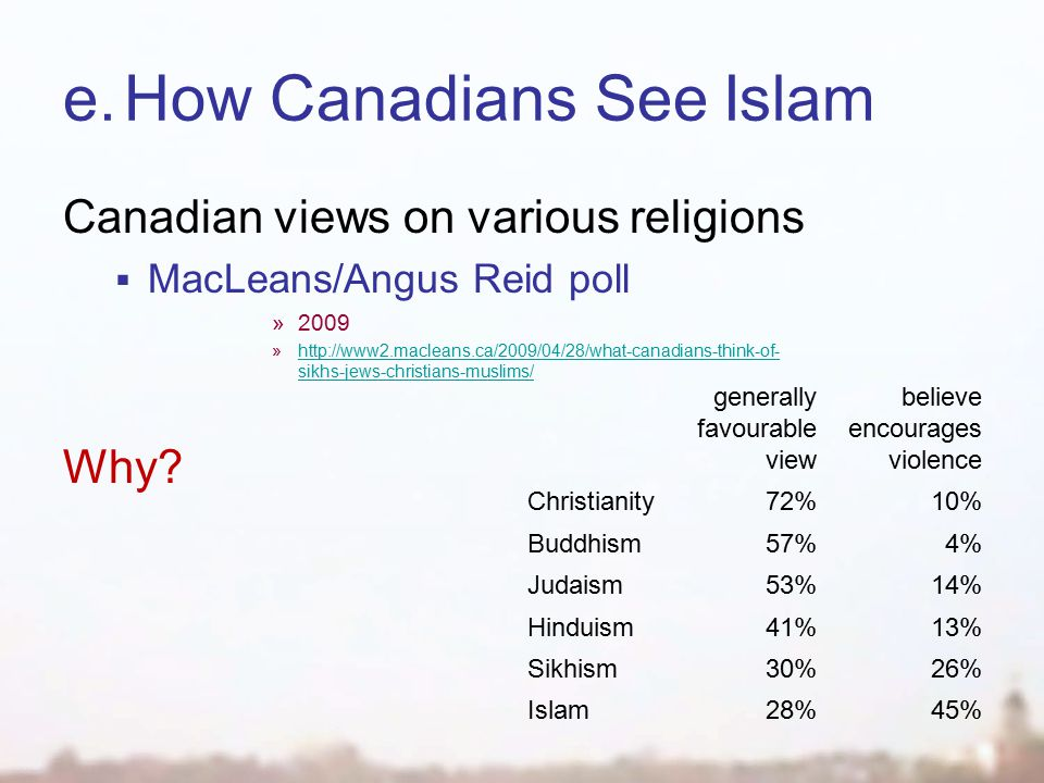 e.How Canadians See Islam generally favourable view believe encourages violence Christianity72%10% Buddhism57%4% Judaism53%14% Hinduism41%13% Sikhism30%26% Islam28%45% Canadian views on various religions  MacLeans/Angus Reid poll »2009 »http://www2.macleans.ca/2009/04/28/what-canadians-think-of- sikhs-jews-christians-muslims/http://www2.macleans.ca/2009/04/28/what-canadians-think-of- sikhs-jews-christians-muslims/ Why