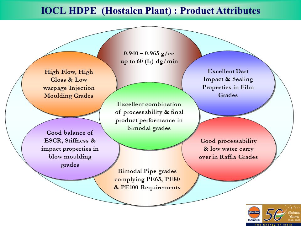 IOCL HDPE (Hostalen Plant) : Product Attributes 29 Bimodal Pipe grades complying PE63, PE80 & PE100 Requirements 0.940 – 0.965 g/cc up to 60 (I 5 ) dg/min 0.940 – 0.965 g/cc up to 60 (I 5 ) dg/min High Flow, High Gloss & Low warpage Injection Moulding Grades Good balance of ESCR, Stiffness & impact properties in blow moulding grades Good processability & low water carry over in Raffia Grades Excellent Dart Impact & Sealing Properties in Film Grades Excellent combination of processability & final product performance in bimodal grades