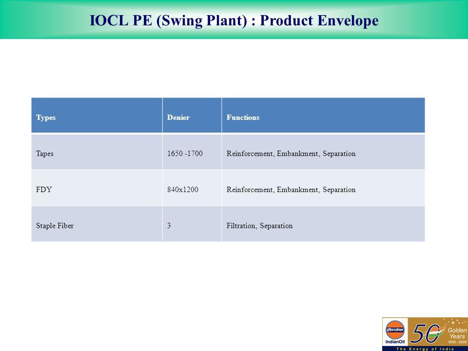 IOCL PE (Swing Plant) : Product Envelope TypesDenierFunctions Tapes1650 -1700Reinforcement, Embankment, Separation FDY840x1200Reinforcement, Embankment, Separation Staple Fiber3Filtration, Separation