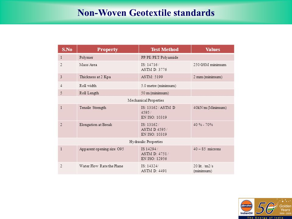 Non-Woven Geotextile standards S.NoPropertyTest MethodValues 1PolymerPP/PE/PET/Polyamide 2Mass/AreaIS: 14716 / ASTM D: 3776 250 GSM minimum 3Thickness at 2 KpaASTM: 51992 mm (minimum) 4Roll width5.0 metre (minimum) 5Roll Length50 m (minimum) Mechanical Properties 1Tensile StrengthIS: 13162 / ASTM D 4595 / EN ISO: 10319 40kN/m (Minimum) 2Elongation at BreakIS: 13162 / ASTM D 4595 / EN ISO: 10319 40 % - 70% Hydraulic Properties 1Apparent opening size O95IS 14294 / ASTM D: 4751 / EN ISO: 12956 40 – 85 microns 2Water Flow Rate the PlaneIS: 14324/ ASTM D: 4491 20 lit.